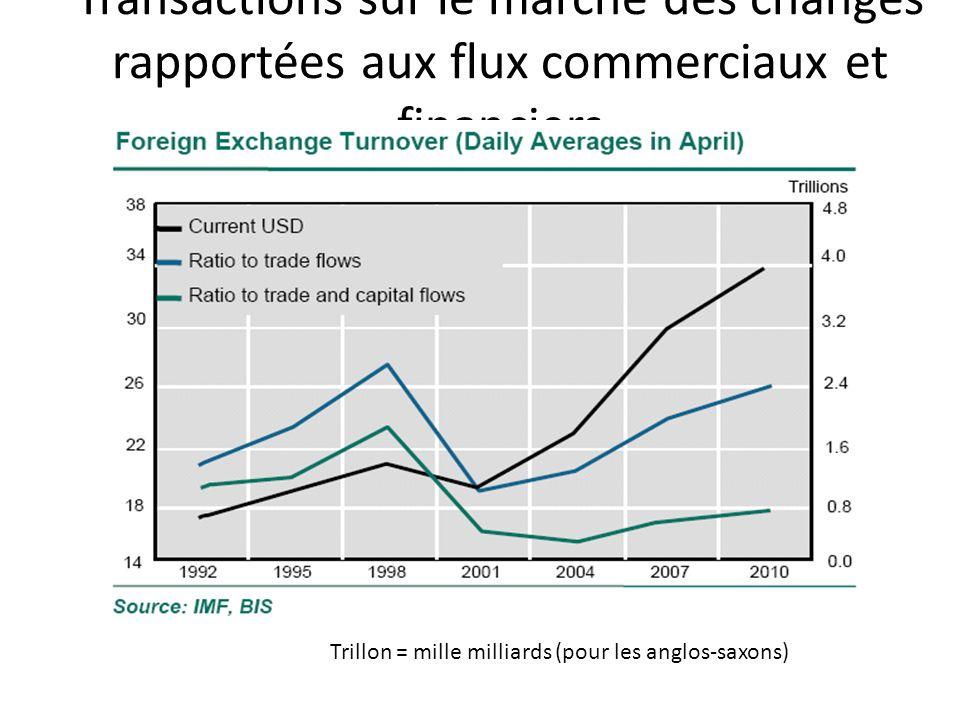 Transactions sur le marché des changes rapportées aux flux commerciaux et financiers Trillon = mille milliards (pour les anglos-saxons)