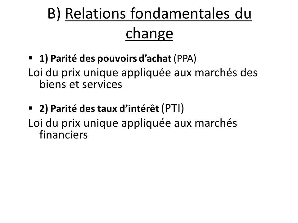 B) Relations fondamentales du change 1) Parité des pouvoirs dachat (PPA) Loi du prix unique appliquée aux marchés des biens et services 2) Parité des