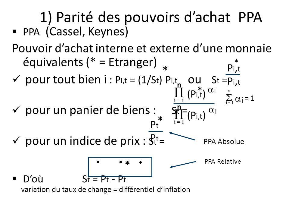 PPA (Cassel, Keynes) Pouvoir dachat interne et externe dune monnaie équivalents (* = Etranger) pour tout bien i : P i,t = (1/S t ) P i,t ou S t = pour