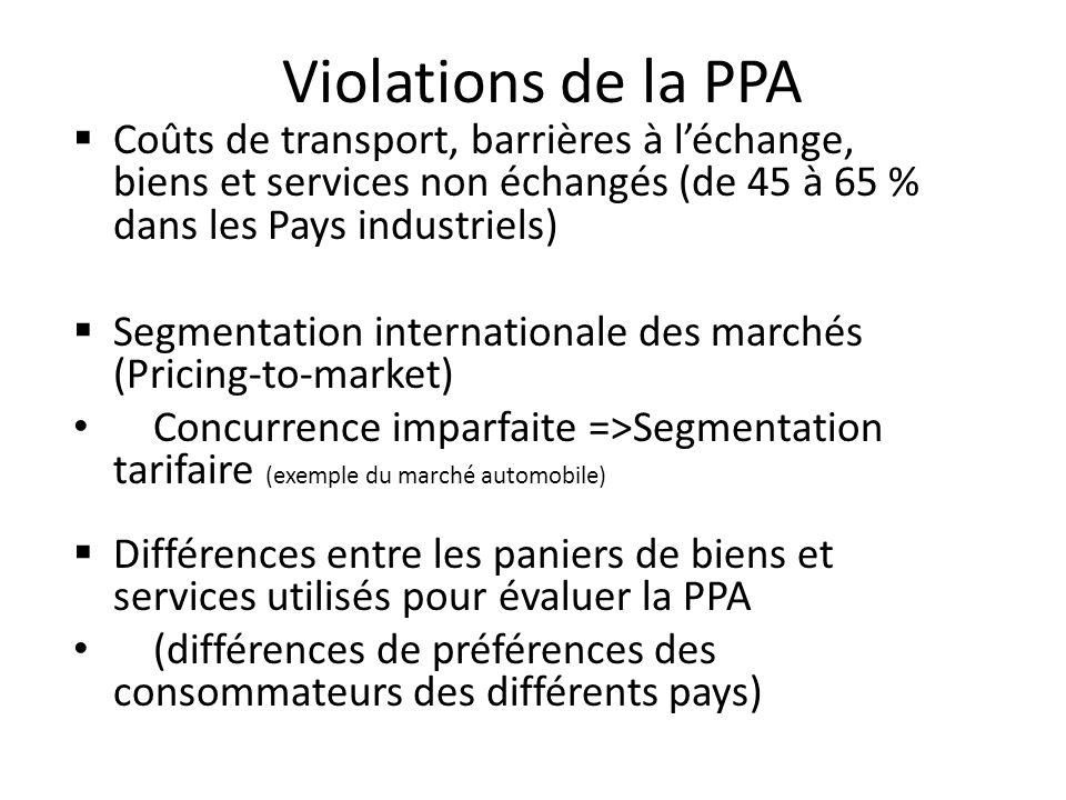 Violations de la PPA Coûts de transport, barrières à léchange, biens et services non échangés (de 45 à 65 % dans les Pays industriels) Segmentation in