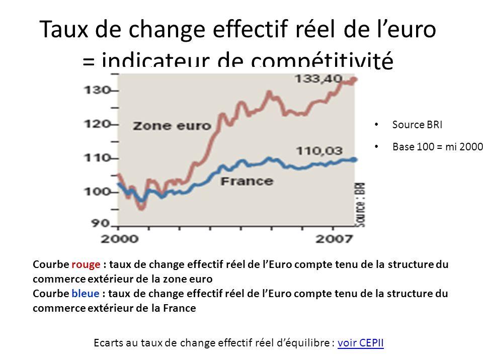Taux de change effectif réel de leuro = indicateur de compétitivité Source BRI Base 100 = mi 2000 Courbe rouge : taux de change effectif réel de lEuro