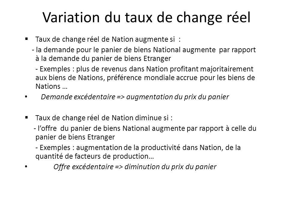 Variation du taux de change réel Taux de change réel de Nation augmente si : - la demande pour le panier de biens National augmente par rapport à la d