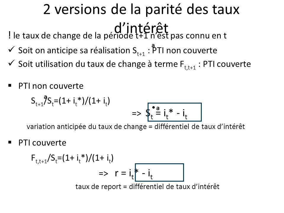 2 versions de la parité des taux dintérêt ! le taux de change de la période t+1 nest pas connu en t Soit on anticipe sa réalisation S t+1 : PTI non co