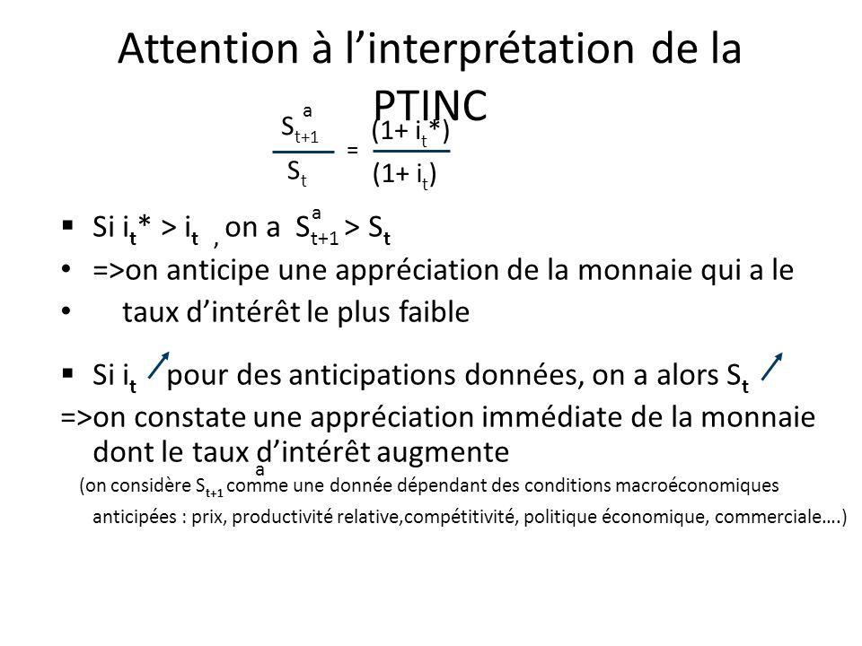 Attention à linterprétation de la PTINC Si i t * > i t, on a S t+1 > S t =>on anticipe une appréciation de la monnaie qui a le taux dintérêt le plus f