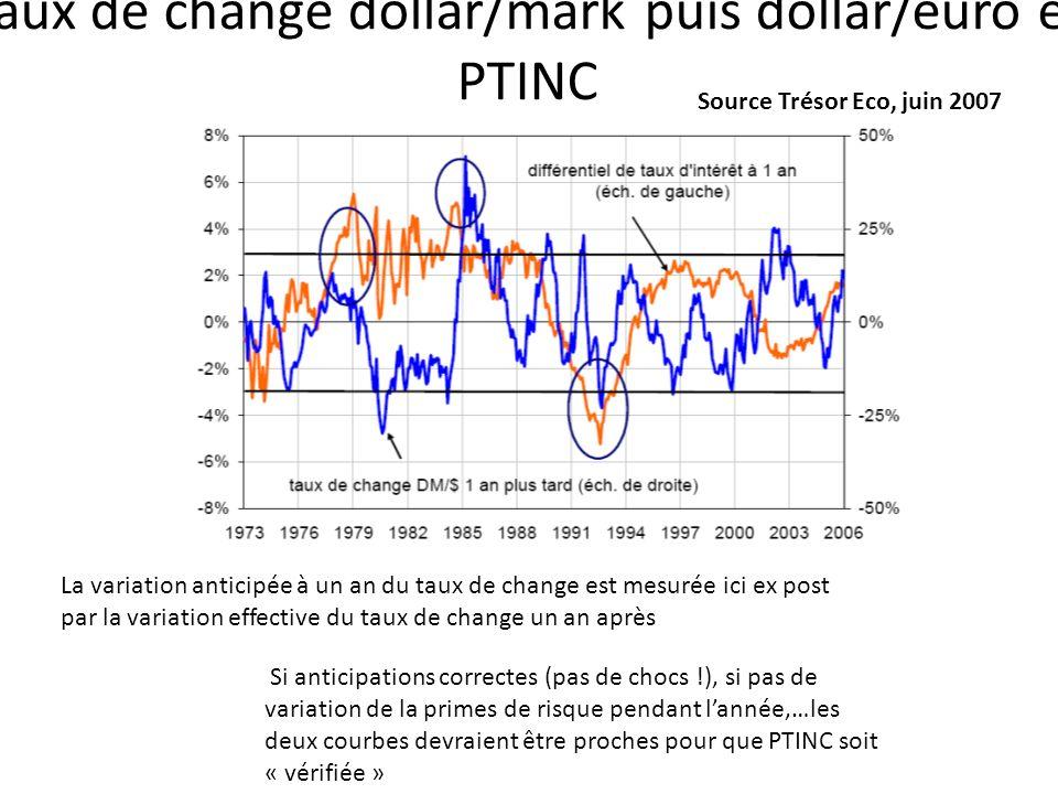 Taux de change dollar/mark puis dollar/euro et PTINC Source Trésor Eco, juin 2007 La variation anticipée à un an du taux de change est mesurée ici ex