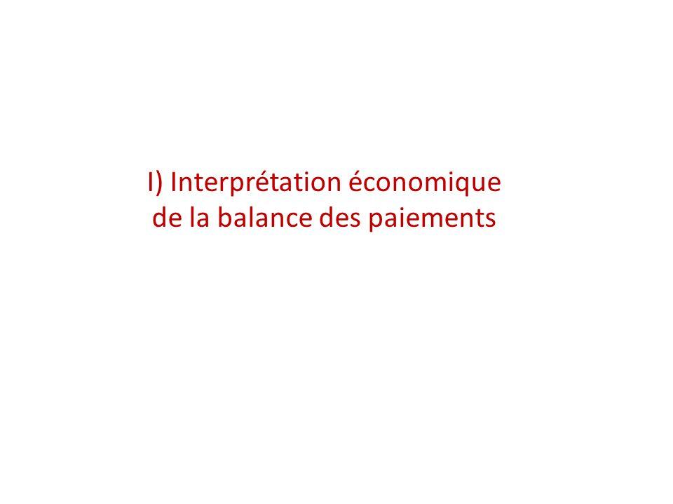 C) Synthèse : Intégration économique et égalisation des taux dintérêt réels 2 pays sont complètement intégrés sil existe un ensemble dajustements qui tendent à égaliser leurs taux dintérêt réel tx dintérêt réel = tx dintérêt nominal – tx dinflation anticipé i r * = i* - P* a i r = i - P a On peut écrire la différence des taux dintérêt réels i r * - i r = i* - P* a - i + P a = i* - i - P* a + P a ou encore : i r * - i r = i* - i - r + r - S a + S a - P* a + P a Différentiel couvert Prime de Variation anticipée des taux dintérêt risque du taux de change réel