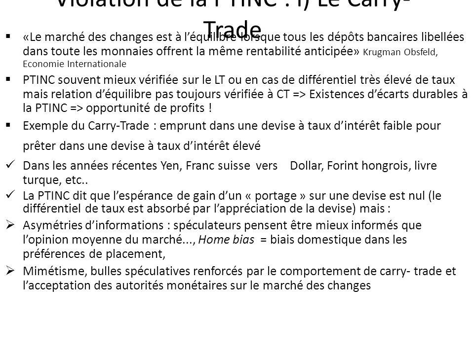 Violation de la PTINC : i) Le Carry- Trade «Le marché des changes est à léquilibre lorsque tous les dépôts bancaires libellées dans toute les monnaies