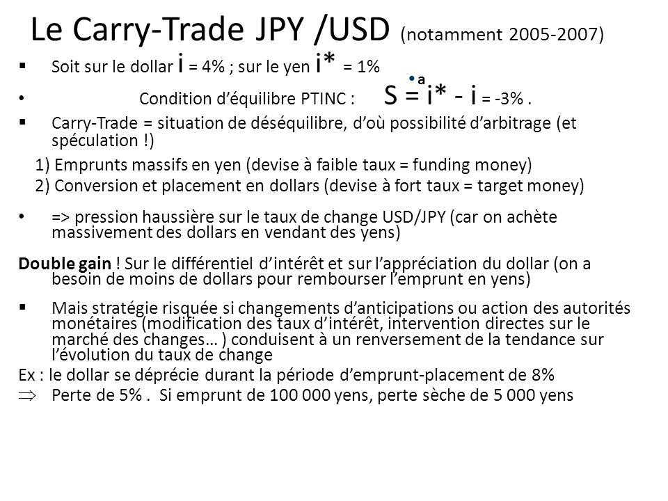 Le Carry-Trade JPY /USD (notamment 2005-2007) Soit sur le dollar i = 4% ; sur le yen i* = 1% Condition déquilibre PTINC : S = i* - i = -3%. Carry-Trad