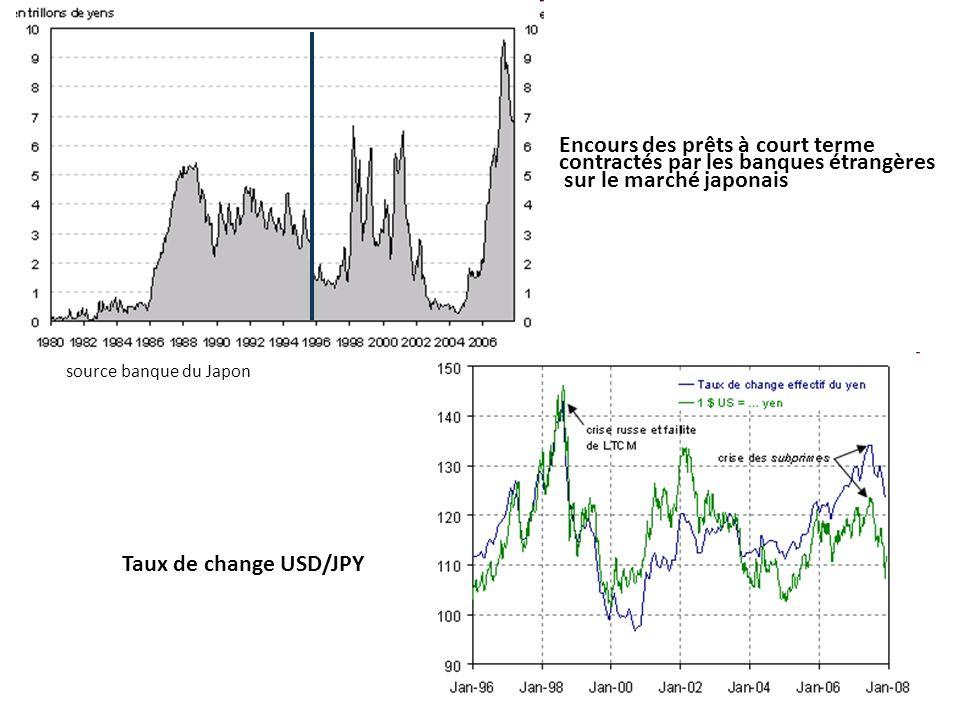 Taux de change USD/JPY Encours des prêts à court terme contractés par les banques étrangères sur le marché japonais source banque du Japon