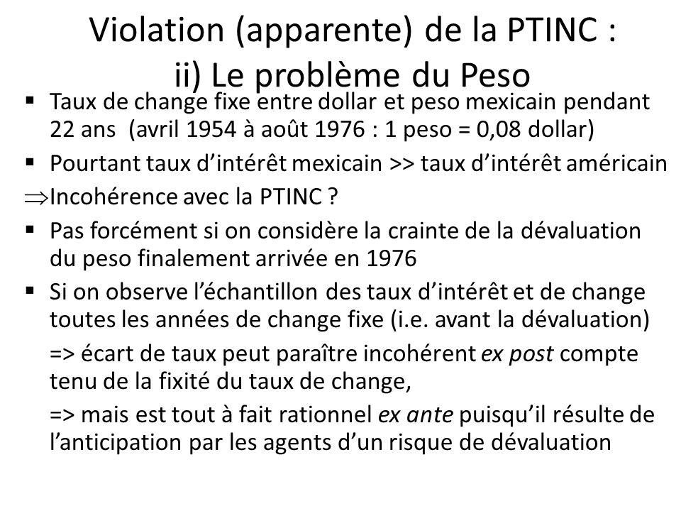 Violation (apparente) de la PTINC : ii) Le problème du Peso Taux de change fixe entre dollar et peso mexicain pendant 22 ans (avril 1954 à août 1976 :