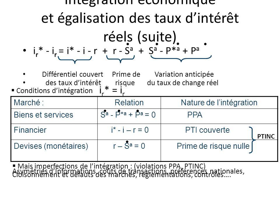 Intégration économique et égalisation des taux dintérêt réels (suite) i r * - i r = i* - i - r + r - S a + S a - P* a + P a Différentiel couvert Prime