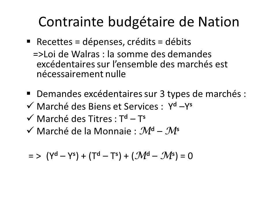 Contrainte budgétaire de Nation Recettes = dépenses, crédits = débits =>Loi de Walras : la somme des demandes excédentaires sur lensemble des marchés