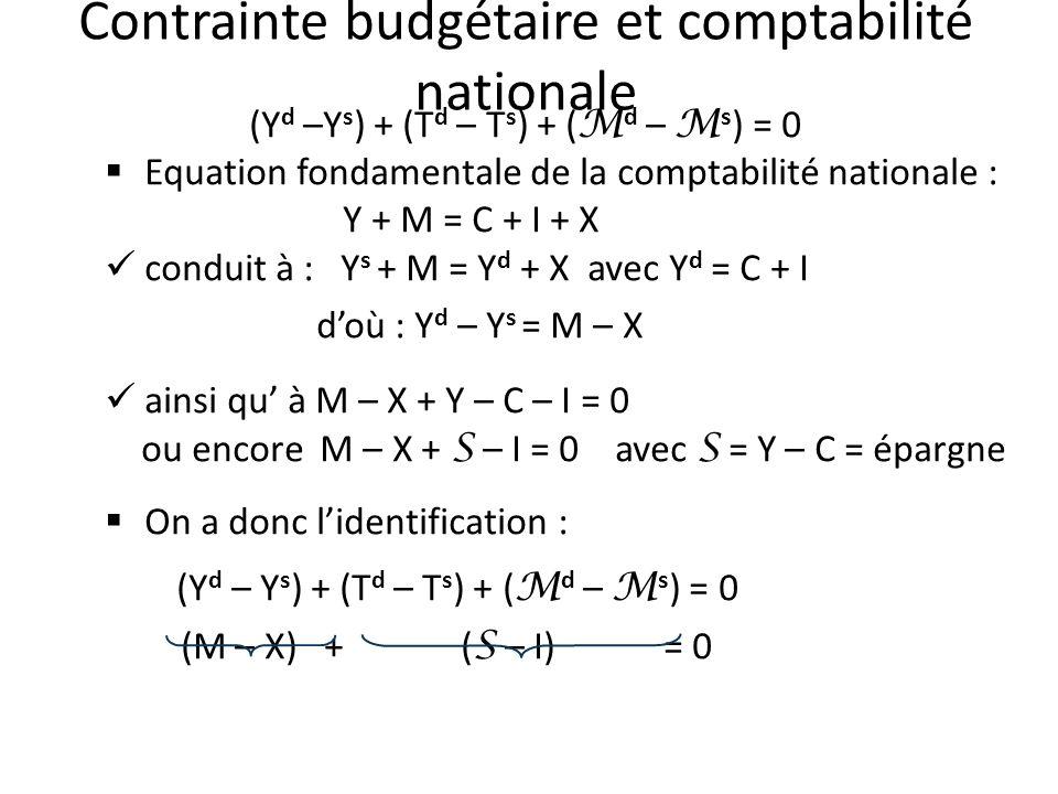 Contrainte budgétaire et comptabilité nationale (Y d –Y s ) + (T d – T s ) + ( M d – M s ) = 0 Equation fondamentale de la comptabilité nationale : Y