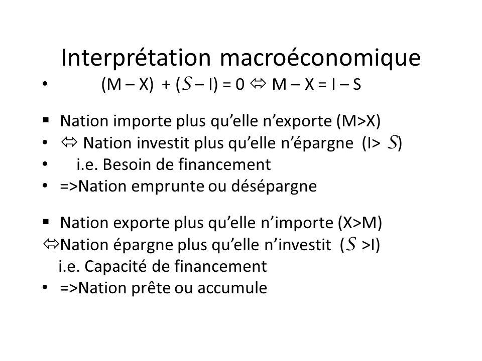 Interprétation macroéconomique (M – X) + ( S – I) = 0 M – X = I – S Nation importe plus quelle nexporte (M>X) Nation investit plus quelle népargne (I>