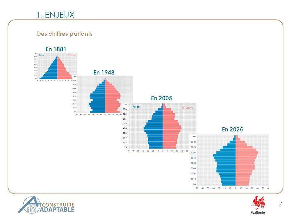7 En 1881 Des chiffres parlants En 1948 En 2005 En 2025 1. ENJEUX