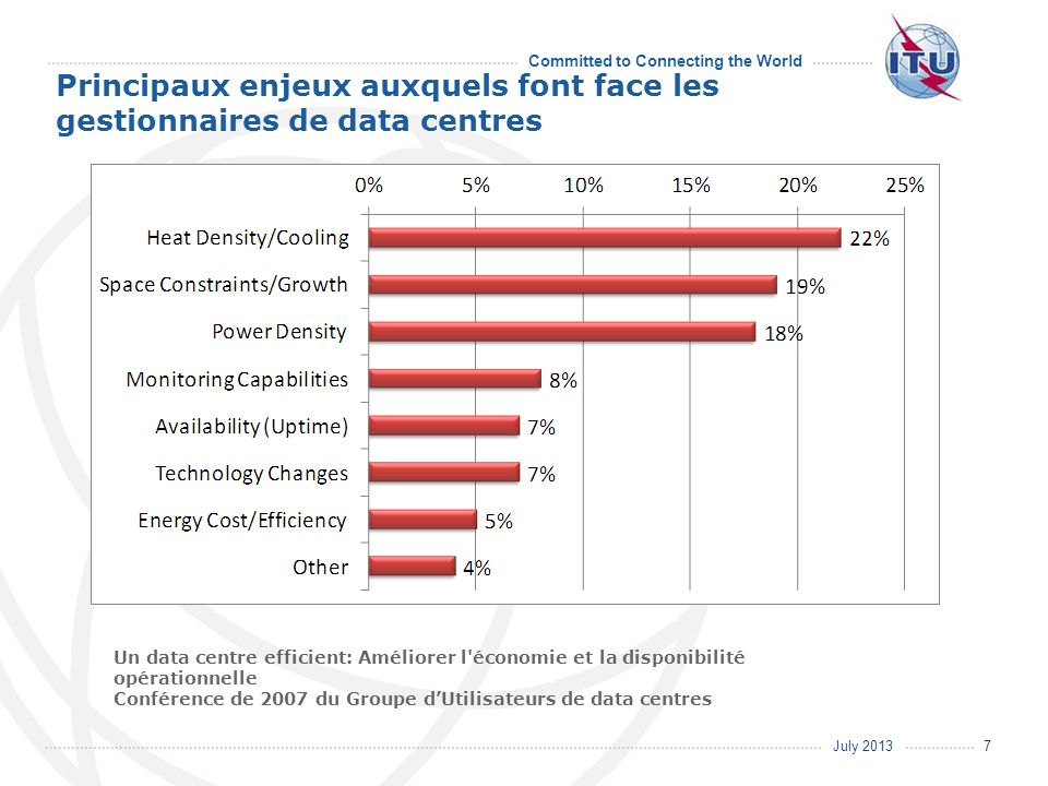 July 2013 Committed to Connecting the World Répartition de la consommation des data centres 8 Source: recherche Google sur la «répartition de la consommation des data centres »