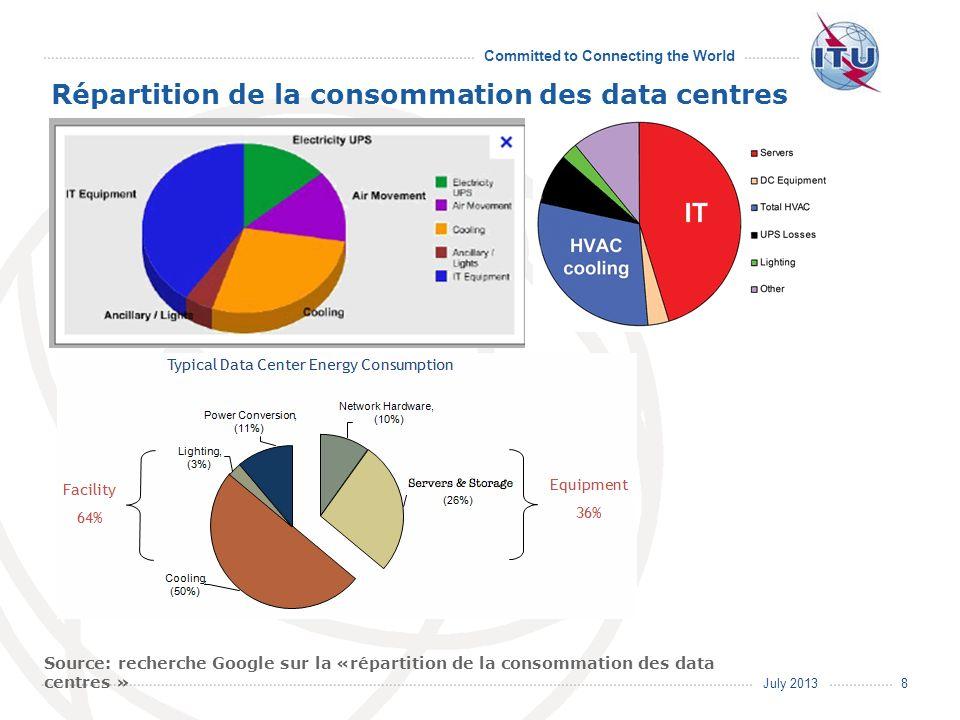 July 2013 Committed to Connecting the World L.1300 La Recommandation L.1300 de lUIT-T décrit les bonnes pratiques visant à réduire l impact négatif des data centres sur le climat.