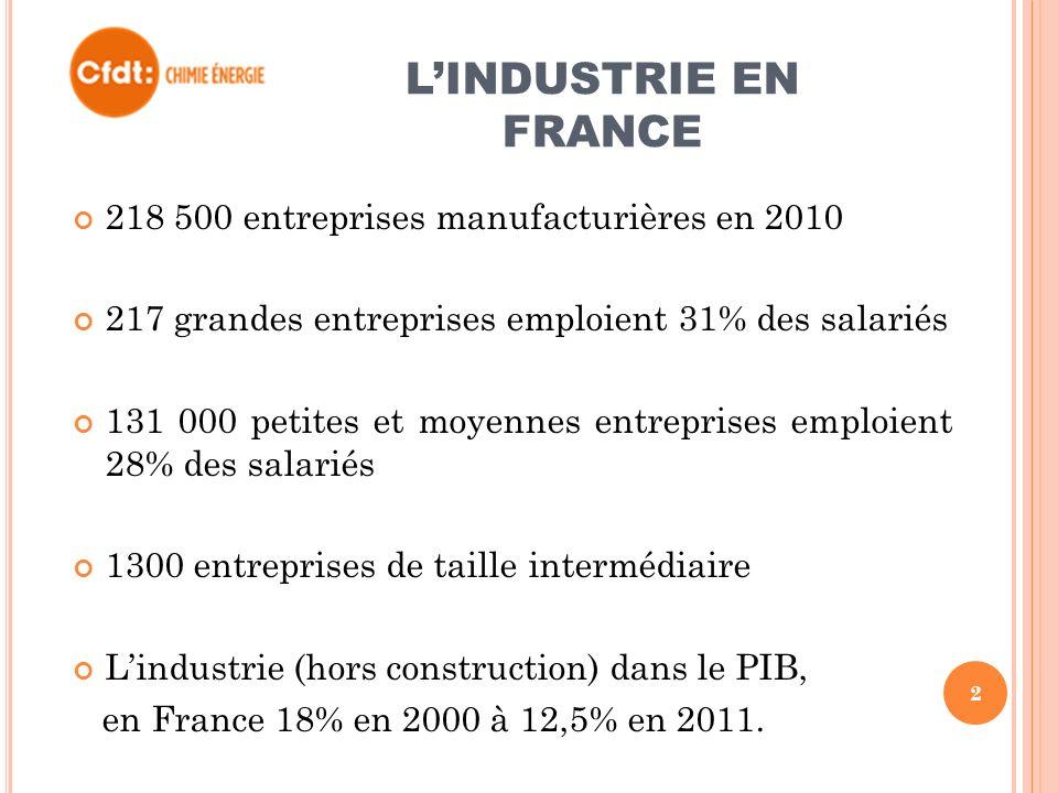 LINDUSTRIE EN FRANCE 218 500 entreprises manufacturières en 2010 217 grandes entreprises emploient 31% des salariés 131 000 petites et moyennes entreprises emploient 28% des salariés 1300 entreprises de taille intermédiaire Lindustrie (hors construction) dans le PIB, en France 18% en 2000 à 12,5% en 2011.