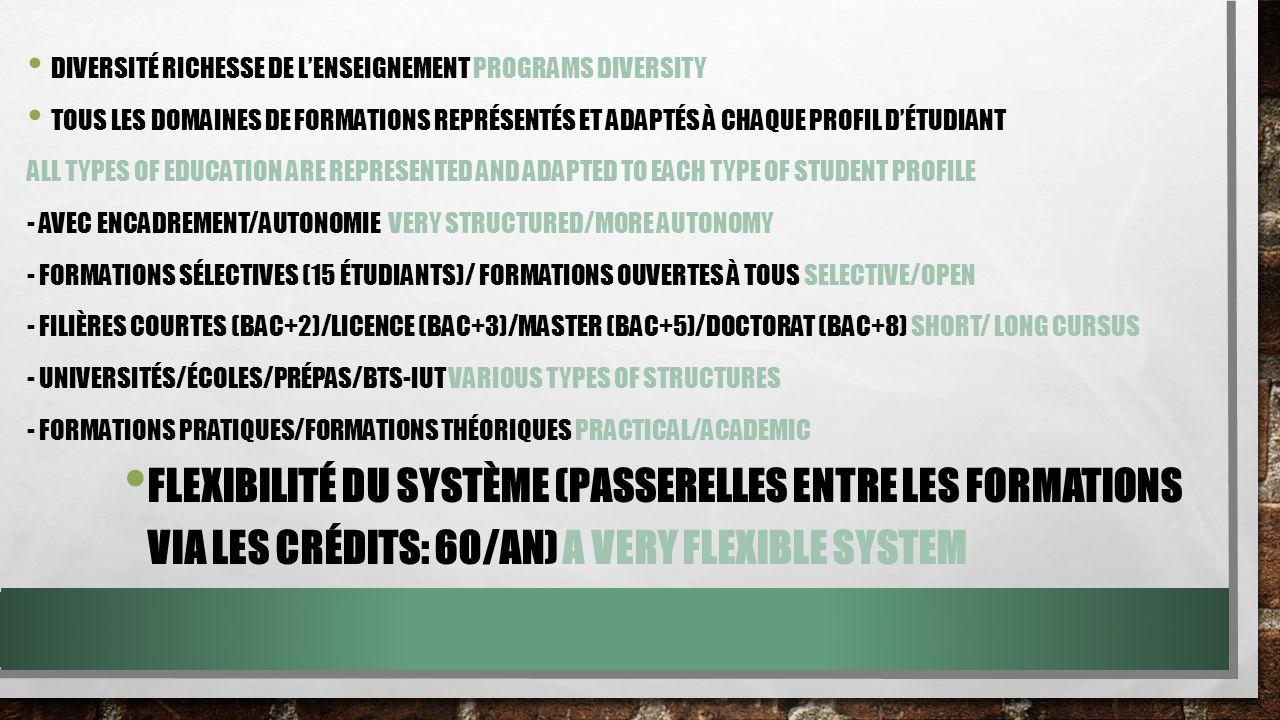 DIVERSITÉ RICHESSE DE LENSEIGNEMENT PROGRAMS DIVERSITY TOUS LES DOMAINES DE FORMATIONS REPRÉSENTÉS ET ADAPTÉS À CHAQUE PROFIL DÉTUDIANT ALL TYPES OF EDUCATION ARE REPRESENTED AND ADAPTED TO EACH TYPE OF STUDENT PROFILE - AVEC ENCADREMENT/AUTONOMIE VERY STRUCTURED/MORE AUTONOMY - FORMATIONS SÉLECTIVES (15 ÉTUDIANTS)/ FORMATIONS OUVERTES À TOUS SELECTIVE/OPEN - FILIÈRES COURTES (BAC+2)/LICENCE (BAC+3)/MASTER (BAC+5)/DOCTORAT (BAC+8) SHORT/ LONG CURSUS - UNIVERSITÉS/ÉCOLES/PRÉPAS/BTS-IUT VARIOUS TYPES OF STRUCTURES - FORMATIONS PRATIQUES/FORMATIONS THÉORIQUES PRACTICAL/ACADEMIC FLEXIBILITÉ DU SYSTÈME (PASSERELLES ENTRE LES FORMATIONS VIA LES CRÉDITS: 60/AN) A VERY FLEXIBLE SYSTEM