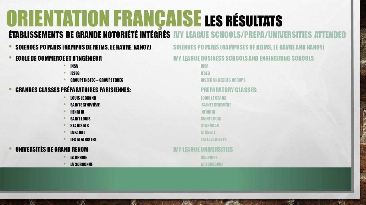 ORIENTATION FRANÇAISE LES RÉSULTATS ÉTABLISSEMENTS DE GRANDE NOTORIÉTÉ INTÉGRÉS IVY LEAGUE SCHOOLS/PREPA/UNIVERSITIES ATTENDED SCIENCES PO PARIS (CAMPUS DE REIMS, LE HAVRE, NANCY)SCIENCES PO PARIS (CAMPUSES OF REIMS, LE HAVRE AND NANCY) ECOLE DE COMMERCE ET DINGÉNIEURIVY LEAGUE BUSINESS SCHOOLS AND ENGINEERING SCHOOLS INSAINSA IESEGIESEG GROUPE INSEEC – GROUPE EDHECINSEEC AND EDHEC GROUPS GRANDES CLASSES PRÉPARATOIRES PARISIENNES:PREPARATORY CLASSES: LOUIS LE GRANDLOUIS LE GRAND SAINTE GENEVIÈVE SAINTE GENEVIÈVE HENRI IV HENRI IV SAINT LOUISSAINT LOUIS STANISLASSTANISLAS LAKANALLAKANAL LES LAZARISTESLES LAZARISTES UNIVERSITÉS DE GRAND RENOMIVY LEAGUE UNIVERSITIES DAUPHINEDAUPHINE LA SORBONNELA SORBONNE