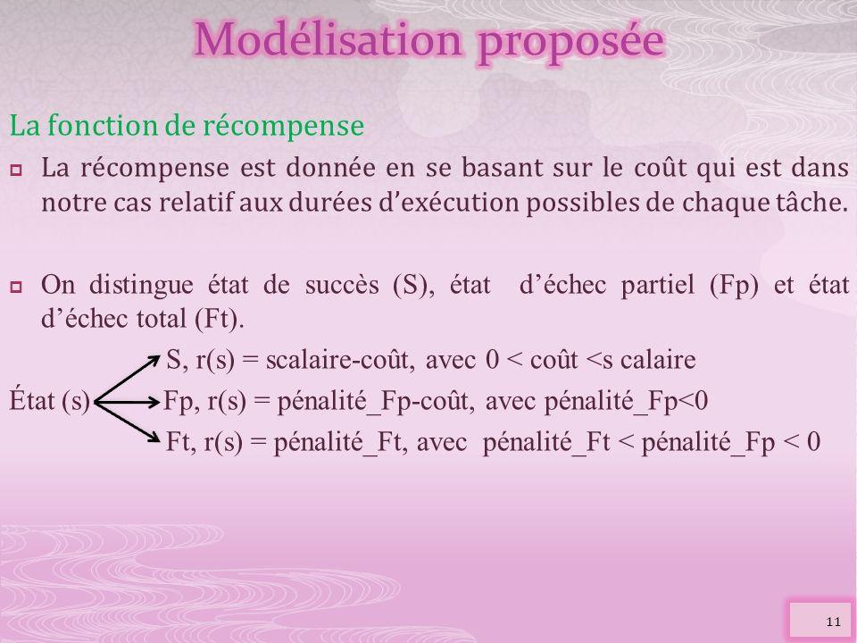 La fonction de récompense La récompense est donnée en se basant sur le coût qui est dans notre cas relatif aux durées dexécution possibles de chaque t