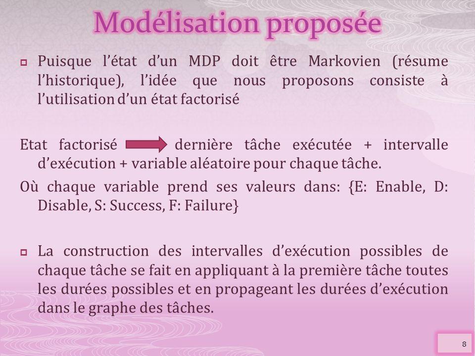 Puisque létat dun MDP doit être Markovien (résume lhistorique), lidée que nous proposons consiste à lutilisation dun état factorisé Etat factorisé der
