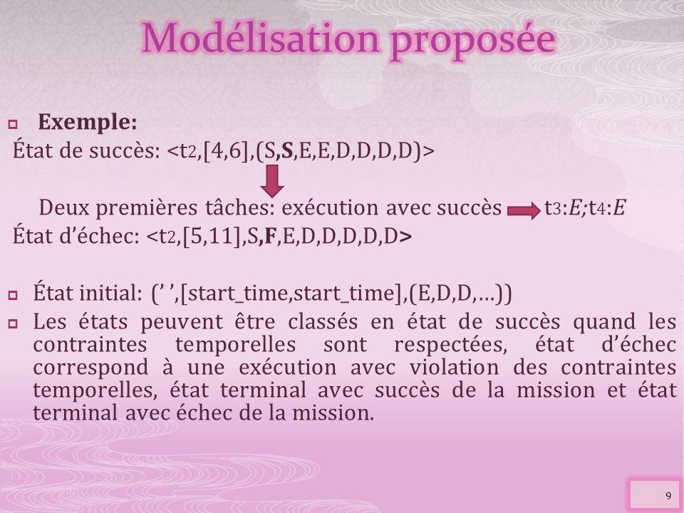 Exemple: État de succès: Deux premières tâches: exécution avec succès t 3 :E;t 4 :E État déchec: État initial: (,[start_time,start_time],(E,D,D,…)) Le