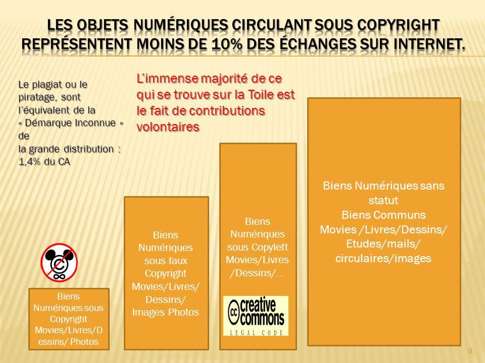 Biens Numériques sous Copyright Movies/Livres/D essins/ Photos Biens Numériques sous faux Copyright Movies/Livres/ Dessins/ Images Photos Biens Numériques sous Copyleft Movies/Livres /Dessins/… Biens Numériques sans statut Biens Communs Movies /Livres/Dessins/ Etudes/mails/ circulaires/images 9 Le plagiat ou le piratage, sont léquivalent de la « Démarque Inconnue » de la grande distribution : 1,4% du CA Limmense majorité de ce qui se trouve sur la Toile est le fait de contributions volontaires