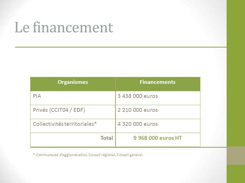 Le financement OrganismesFinancements PIA3 438 000 euros Privés (CCIT04 / EDF)2 210 000 euros Collectivités territoriales*4 320 000 euros Total9 968 0