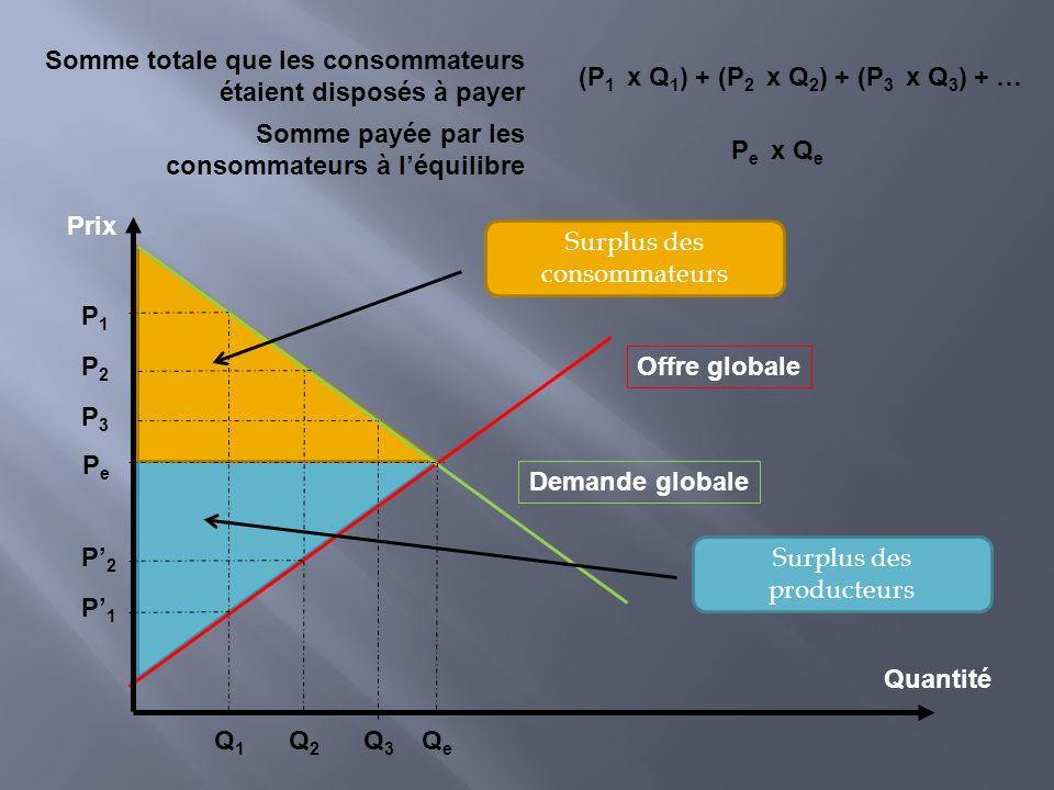 Prix Quantité Offre globale Demande globale PePe QeQe Somme payée par les consommateurs à léquilibre Q2Q2 P2P2 P1P1 P3P3 Q3Q3 Q1Q1 Somme totale que le