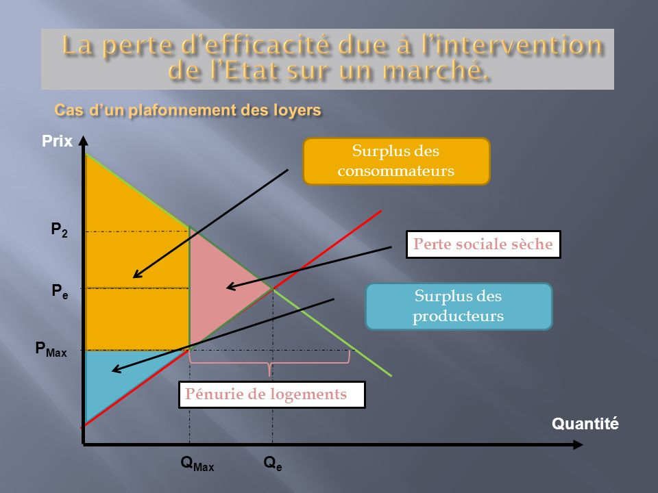 Prix Quantité Perte sociale sèche PePe QeQe Q Max P2P2 Surplus des consommateurs P Max Surplus des producteurs Pénurie de logements