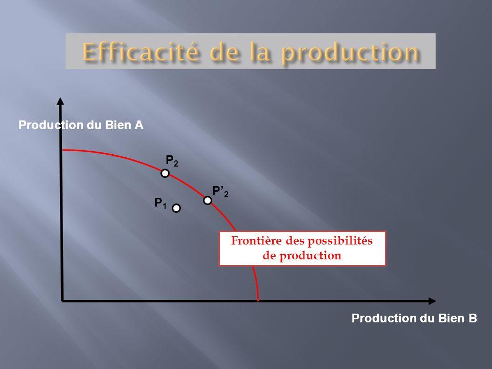 Production du Bien A Production du Bien B Frontière des possibilités de production P2P2 P2P2 P1P1