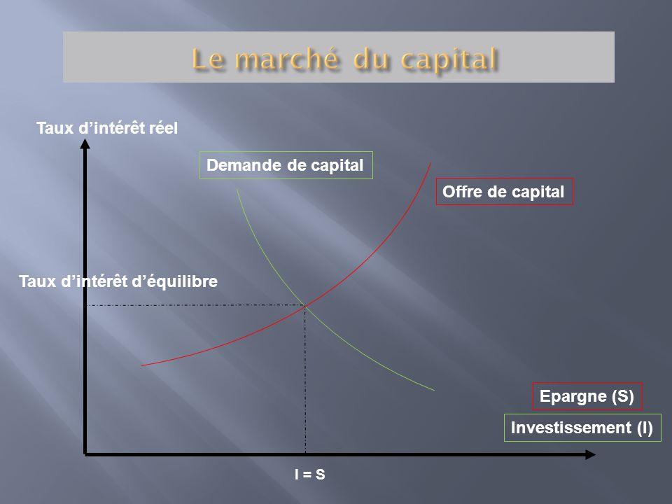 Taux dintérêt réel Offre de capital Demande de capital Taux dintérêt déquilibre I = S Epargne (S) Investissement (I)