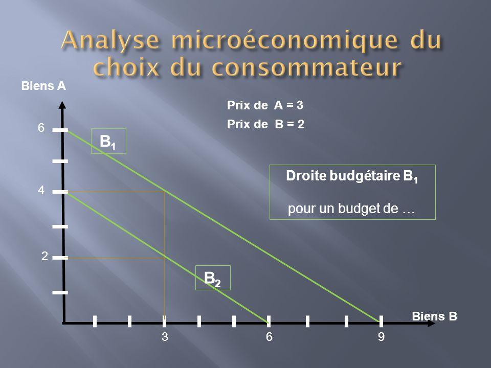 Biens A Biens B Droite budgétaire B 1 pour un budget de … 6 4 2 693 Prix de A = 3 Prix de B = 2 B1B1 B2B2