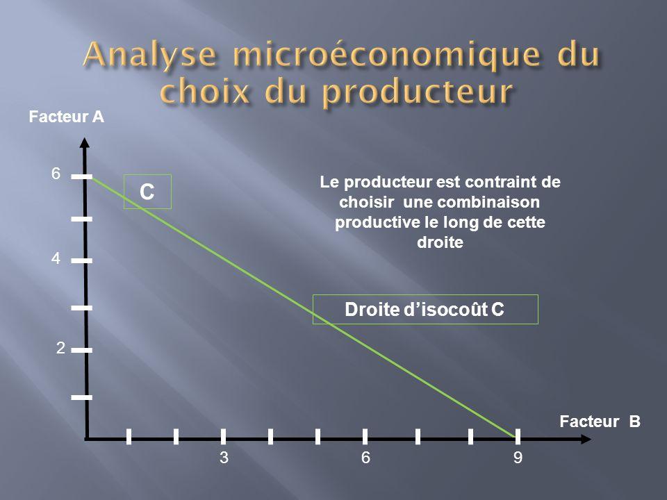 Facteur A Facteur B Droite disocoût C 6 4 2 693 Le producteur est contraint de choisir une combinaison productive le long de cette droite C