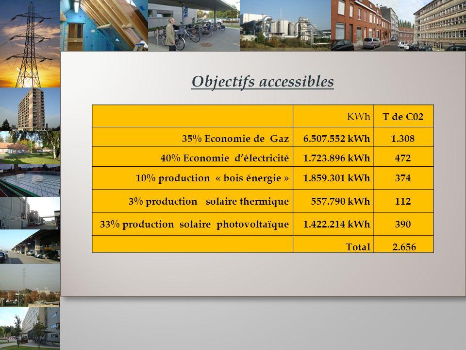 Objectifs accessibles Objectifs accessibles KWh T de C02 35% Economie de Gaz 6.507.552 kWh1.308 40% Economie délectricité 1.723.896 kWh472 10% production « bois énergie » 1.859.301 kWh374 3% production solaire thermique557.790 kWh112 33% production solaire photovoltaïque 1.422.214 kWh390 Total 2.656