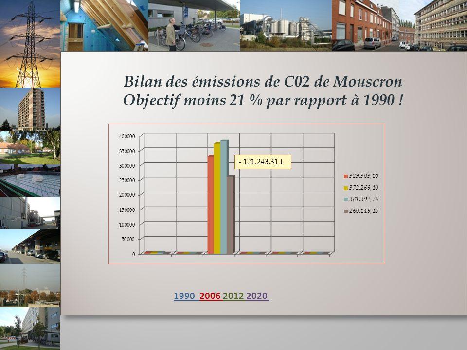 Bilan des émissions de C02 de Mouscron Objectif moins 21 % par rapport à 1990 .
