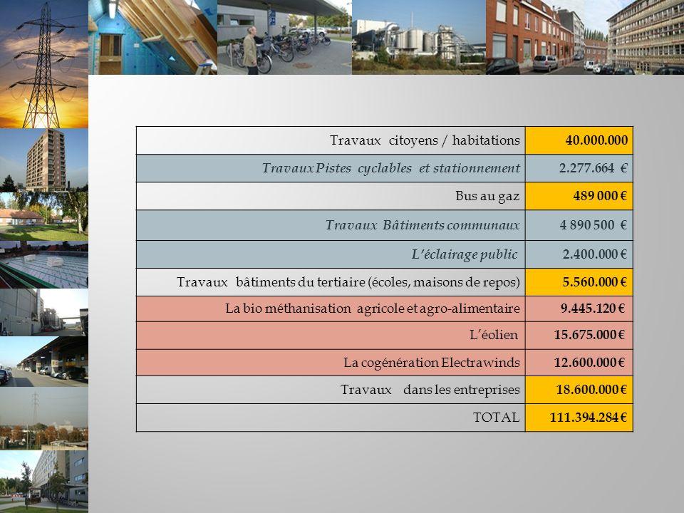 Travaux citoyens / habitations 40.000.000 Travaux Pistes cyclables et stationnement 2.277.664 Bus au gaz 489 000 Travaux Bâtiments communaux 4 890 500