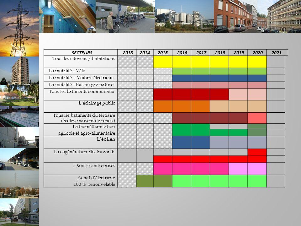SECTEURS201320142015201620172018201920202021 Tous les citoyens / habitations La mobilité - Vélo La mobilité – Voiture électrique La mobilité - Bus au