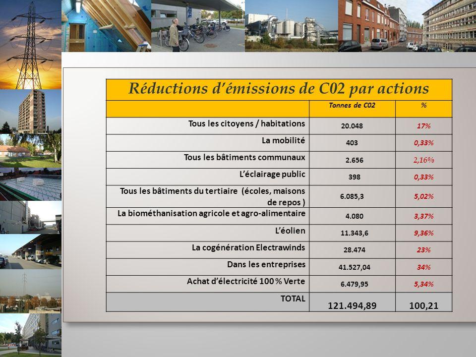 Réductions démissions de C02 par actions Tonnes de C02% Tous les citoyens / habitations 20.04817% La mobilité 4030,33% Tous les bâtiments communaux 2.656 2,16% Léclairage public 3980,33% Tous les bâtiments du tertiaire (écoles, maisons de repos ) 6.085,35,02% La biométhanisation agricole et agro-alimentaire 4.0803,37% Léolien 11.343,69,36% La cogénération Electrawinds 28.47423% Dans les entreprises 41.527,0434% Achat délectricité 100 % Verte 6.479,955,34% TOTAL 121.494,89100,21