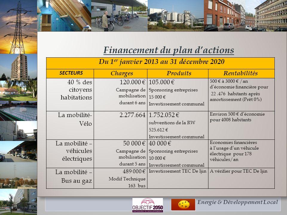 Energie & Développement Local Financement du plan dactions Financement du plan dactions Du 1 er janvier 2013 au 31 décembre 2020 SECTEURS ChargesProdu