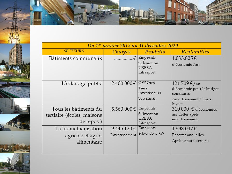 Du 1 er janvier 2013 au 31 décembre 2020 SECTEURS ChargesProduitsRentabilités Bâtiments communaux................ Emprunts. Subvention UREBA Infraspor