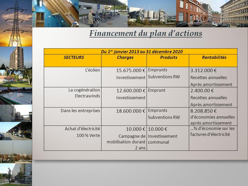 Financement du plan dactions Du 1 er janvier 2013 au 31 décembre 2020 SECTEURSChargesProduitsRentabilités Léolien 15.675.000 Investissement Emprunts S