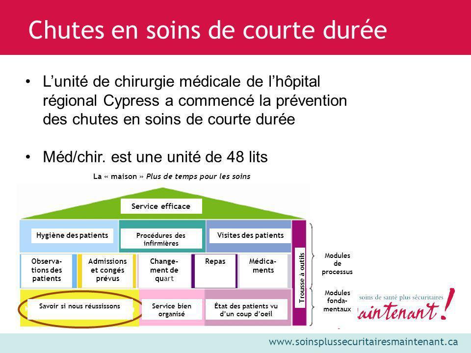 www.soinsplussecuritairesmaintenant.ca Chutes en soins de courte durée Lunité de chirurgie médicale de lhôpital régional Cypress a commencé la prévent