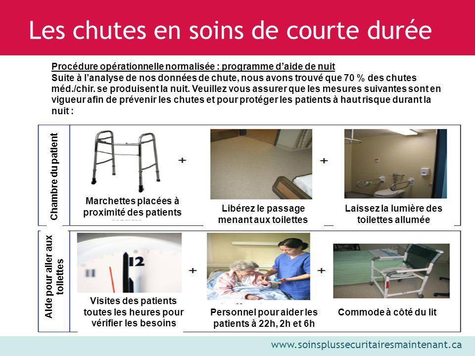 www.soinsplussecuritairesmaintenant.ca Les chutes en soins de courte durée Procédure opérationnelle normalisée : programme daide de nuit Suite à lanal