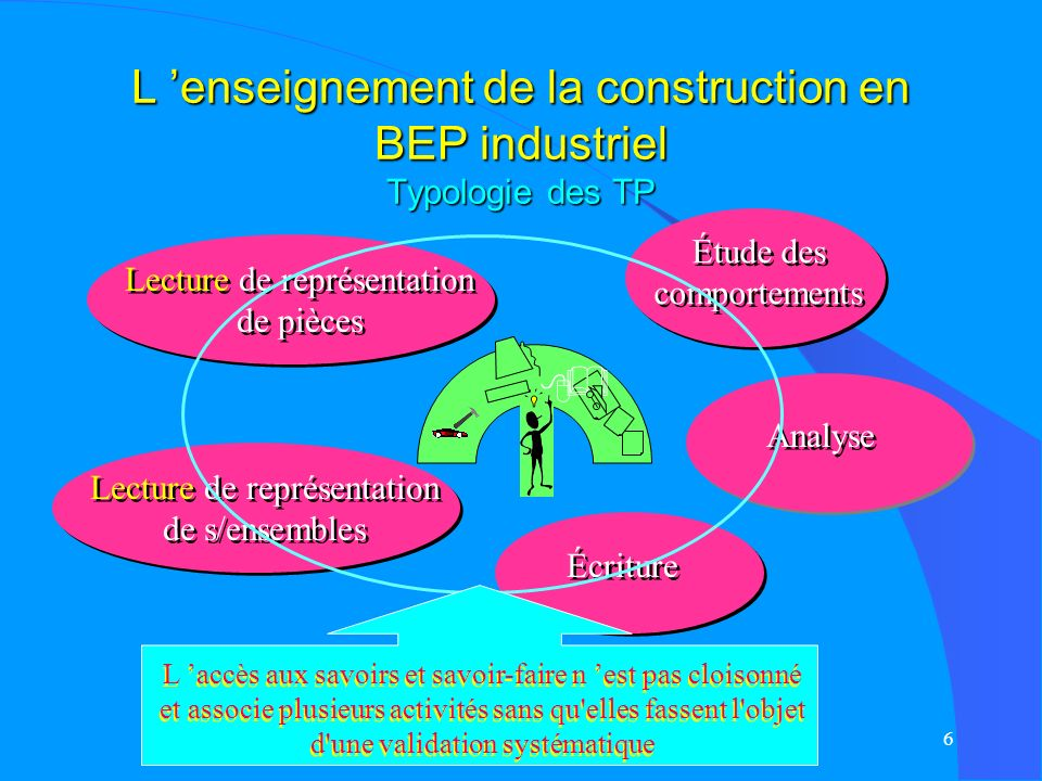5 L enseignement de la construction en BEP industriel Les travaux dirigés APPLIQUER EVALUER TD TRANSFERER Des SAVOIRS et SAVOIR FAIRE dans un contexte de situation problème