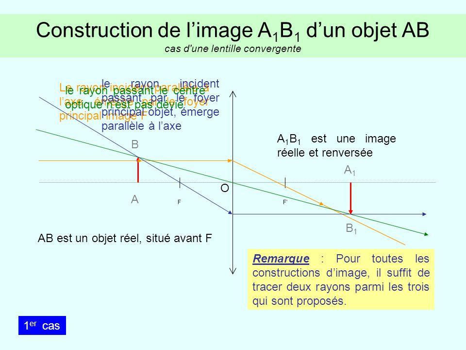 Construction de limage A 1 B 1 dun objet AB cas d une lentille convergente FF A B Le rayon incident parallèle à laxe, émerge par le foyer principal image F le rayon passant le centre optique nest pas dévié le rayon incident passant par le foyer principal objet, émerge parallèle à laxe A 1 B 1 est une image virtuelle et droite AB est un objet réel, situé entre F et O A1A1 B1B1 O 2 ème cas