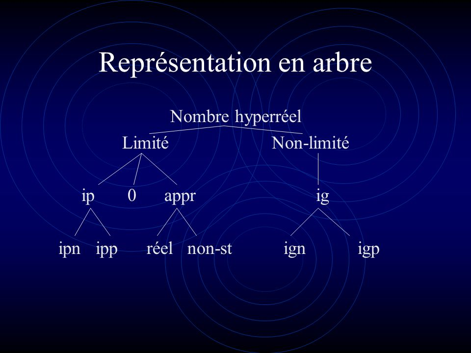 Définitions *x *y si *x -*y ip *x limité si r t.q. *x r *x appréciable si r \{0} t.q. *x r