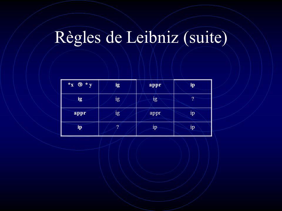 Règles de Leibniz *xignappr<0ipnippappr>0igp -*xigpappr>0ippipnappr<0ign 1/*xipnappr<0ignigpappr>0ipp *x+*yignappripigp ign ? apprignlmtapprigp ipigna