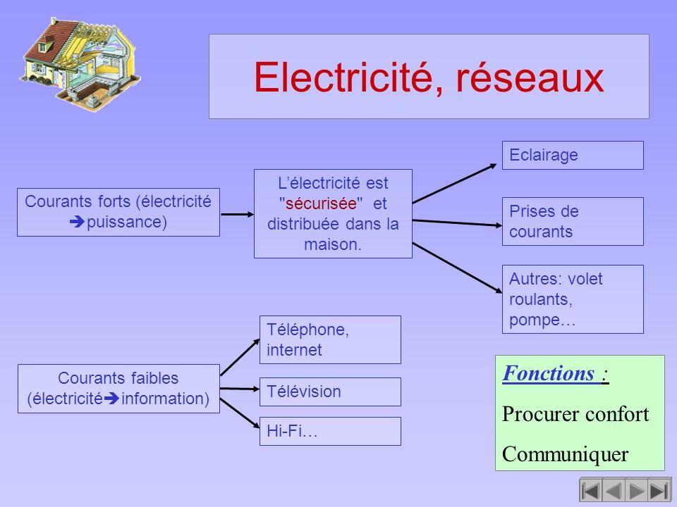 Electricité, réseaux Fonctions : Procurer confort Communiquer Lélectricité est